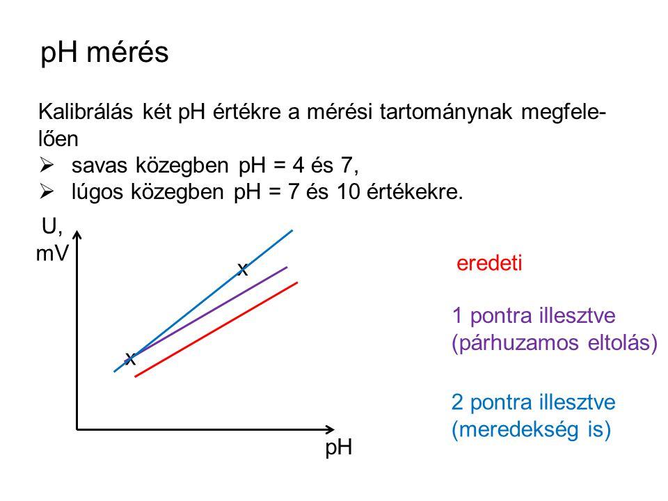pH mérés Kalibrálás két pH értékre a mérési tartománynak megfele-lően