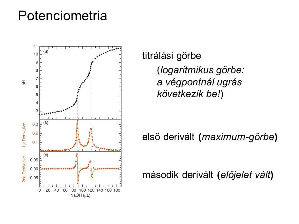 Potenciometria titrálási görbe