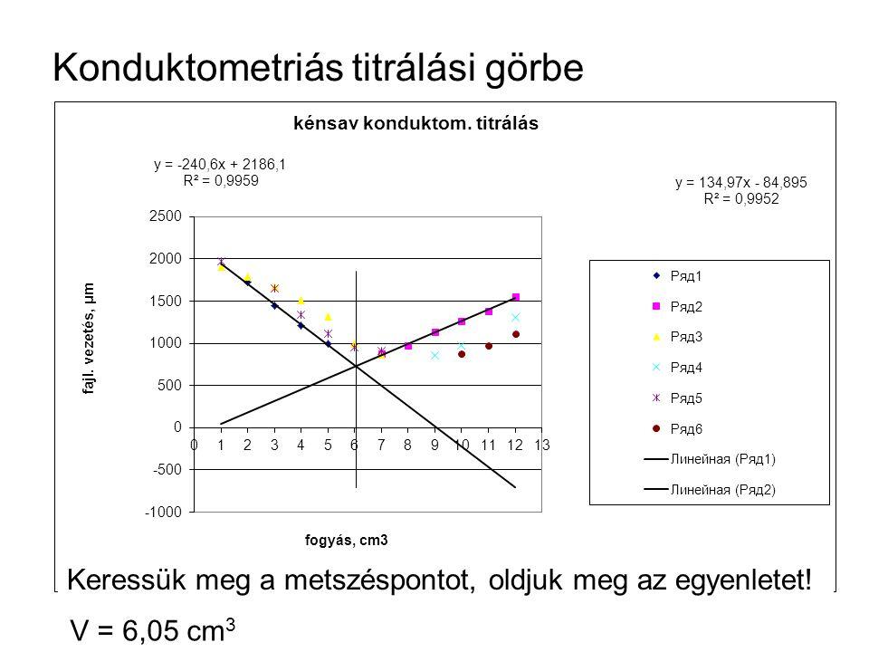 Konduktometriás titrálási görbe