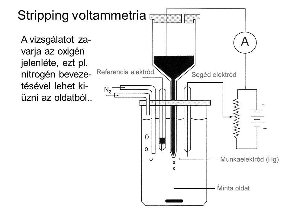 Stripping voltammetria