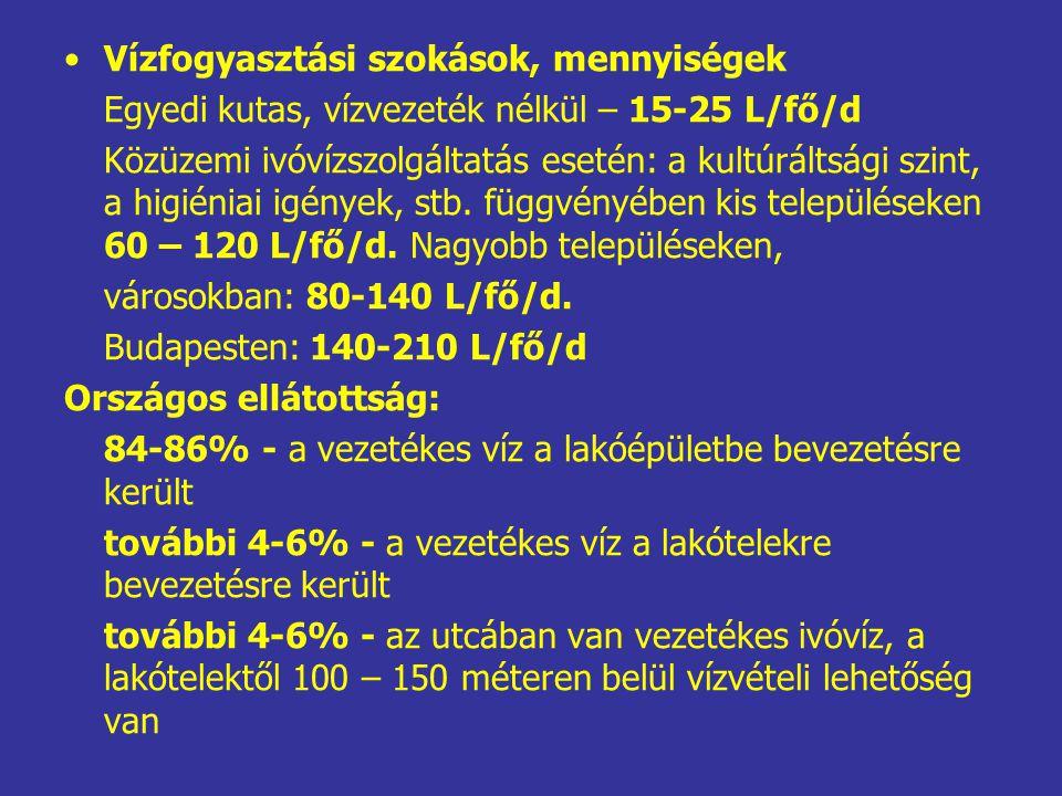 Vízfogyasztási szokások, mennyiségek