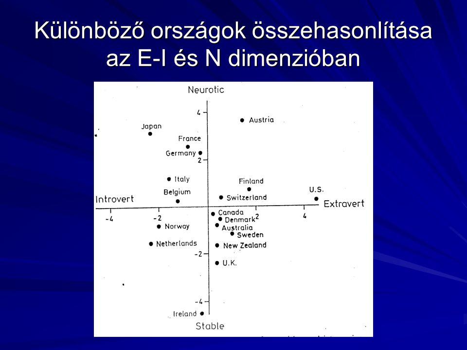 Különböző országok összehasonlítása az E-I és N dimenzióban
