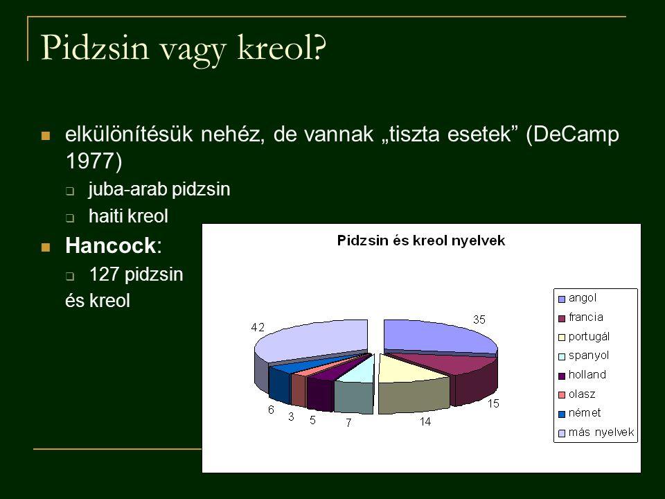 """Pidzsin vagy kreol elkülönítésük nehéz, de vannak """"tiszta esetek (DeCamp 1977) juba-arab pidzsin."""