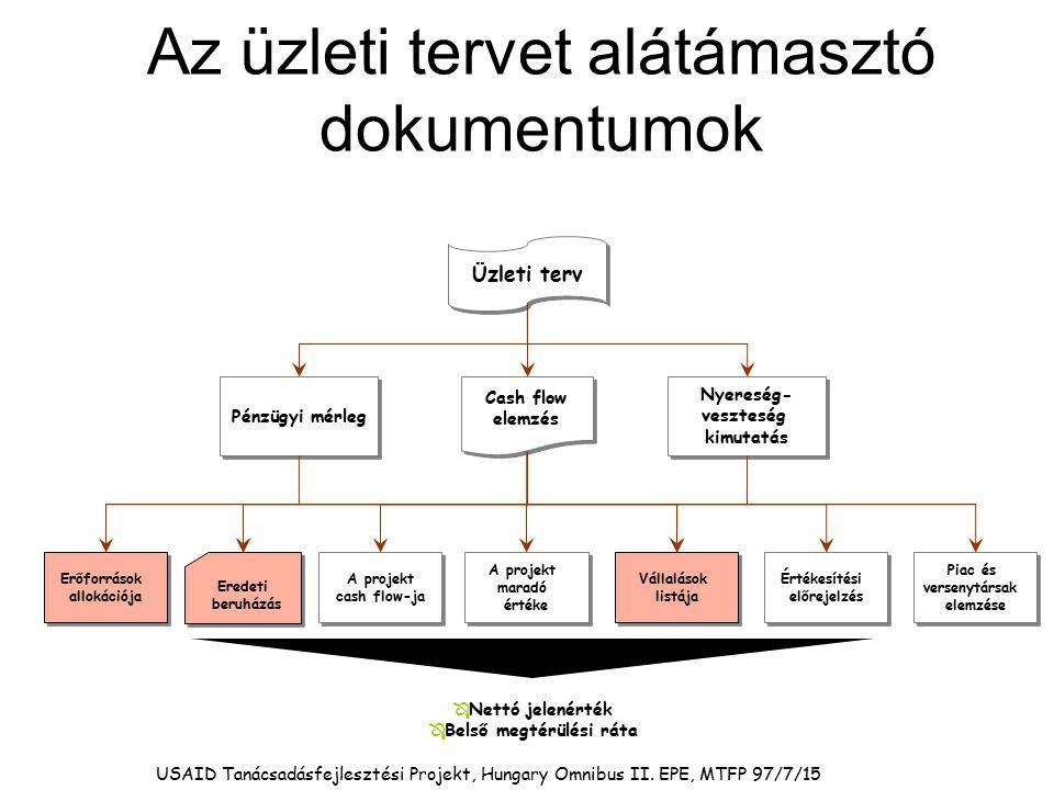 Az üzleti tervet alátámasztó dokumentumok
