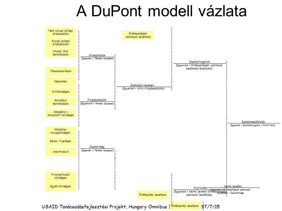 A DuPont modell vázlata