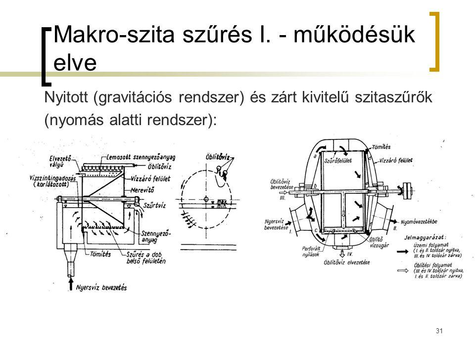 Makro-szita szűrés I. - működésük elve