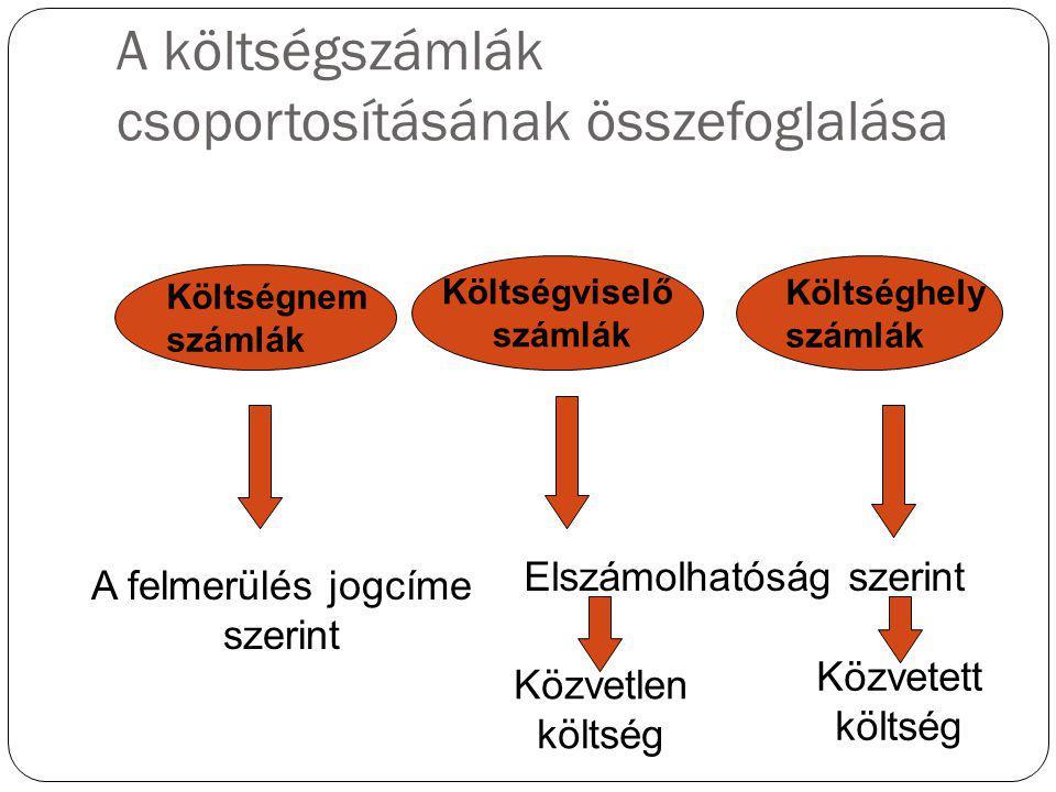A költségszámlák csoportosításának összefoglalása