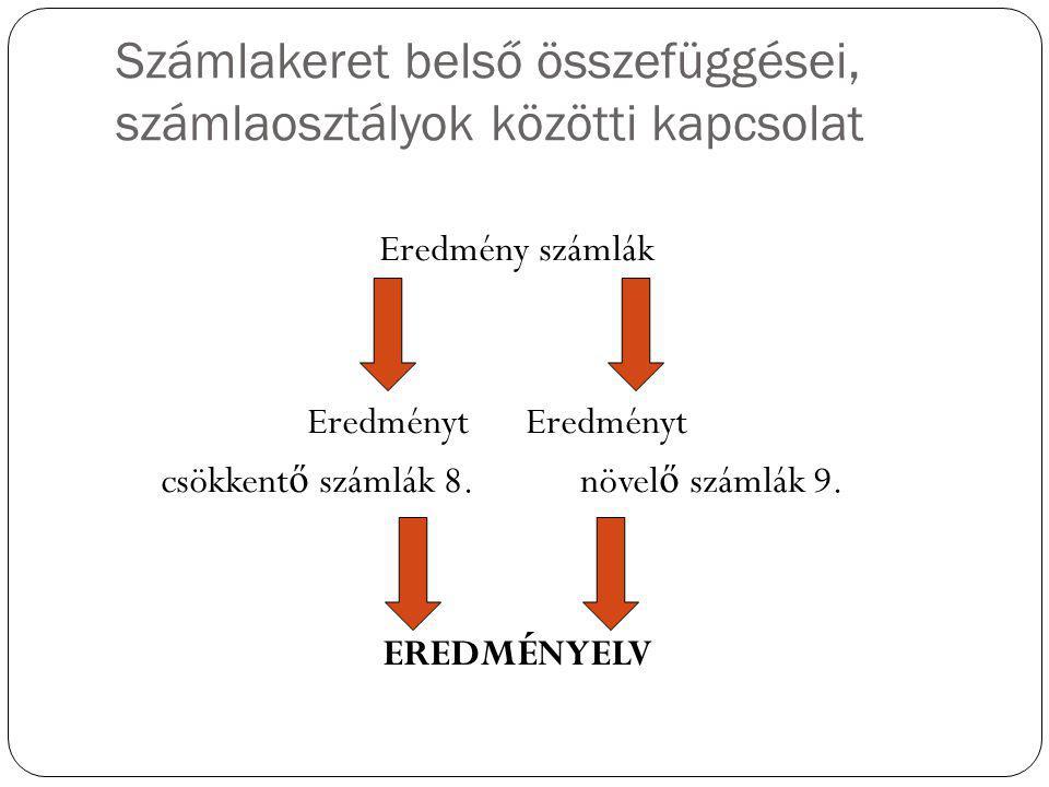 Számlakeret belső összefüggései, számlaosztályok közötti kapcsolat