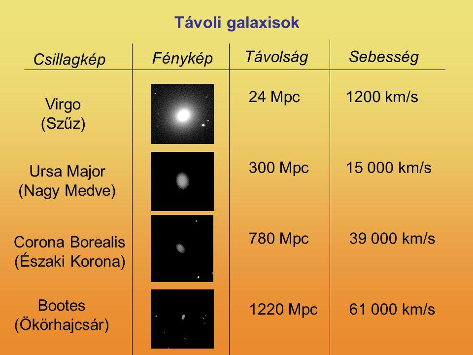 Távoli galaxisok Fénykép Távolság Sebesség Csillagkép 24 Mpc 1200 km/s