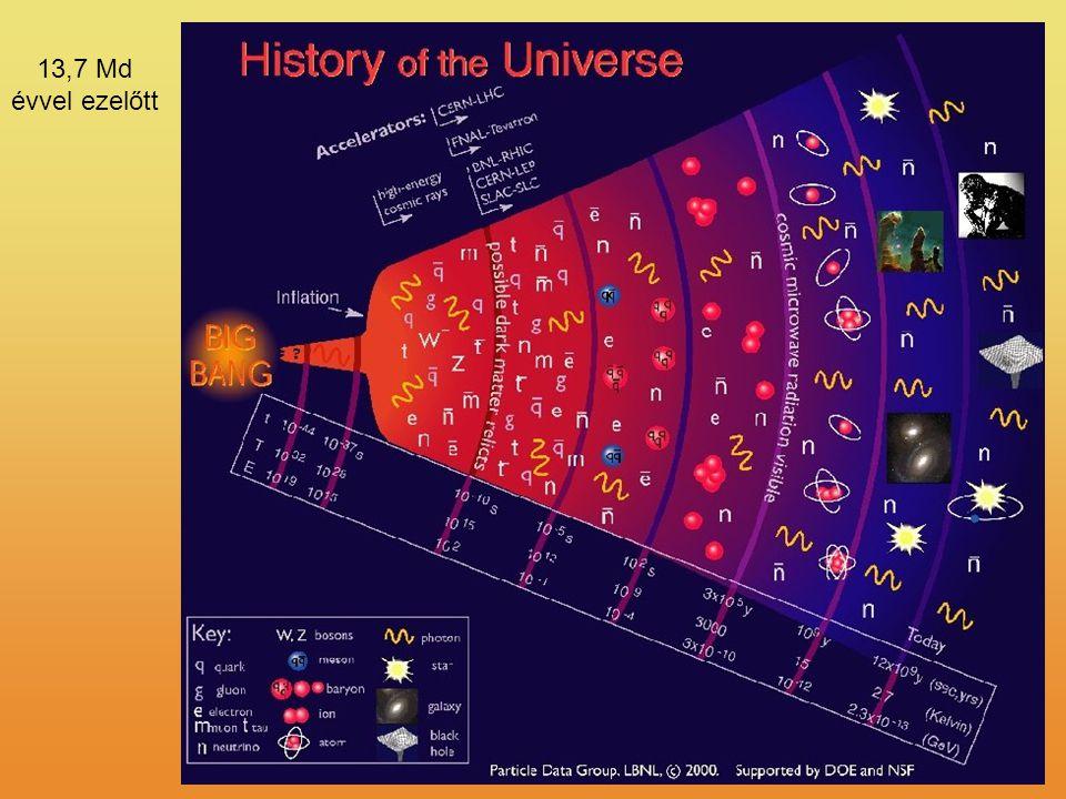 13,7 Md évvel ezelőtt