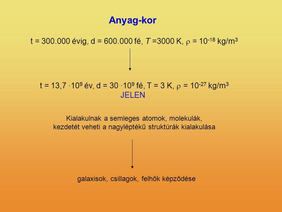 Anyag-kor t = 300.000 évig, d = 600.000 fé, T =3000 K, r = 10-18 kg/m3