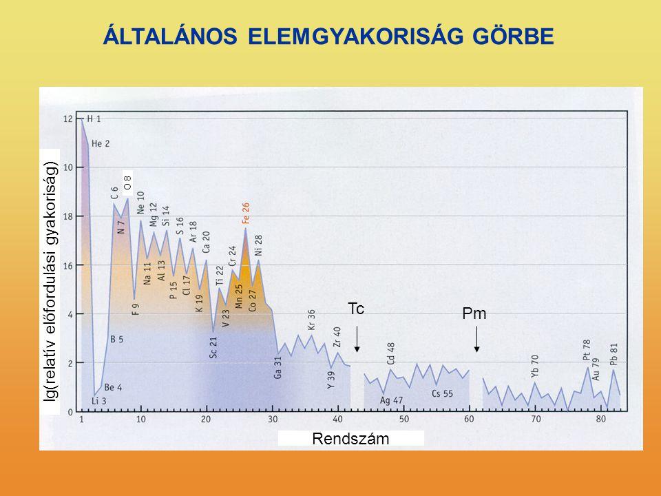 lg(relatív előfordulási gyakoriság)