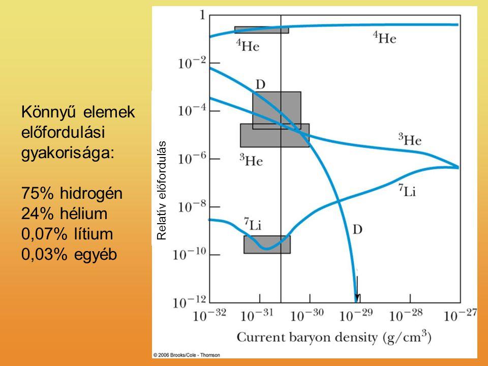 Könnyű elemek előfordulási gyakorisága: 75% hidrogén 24% hélium