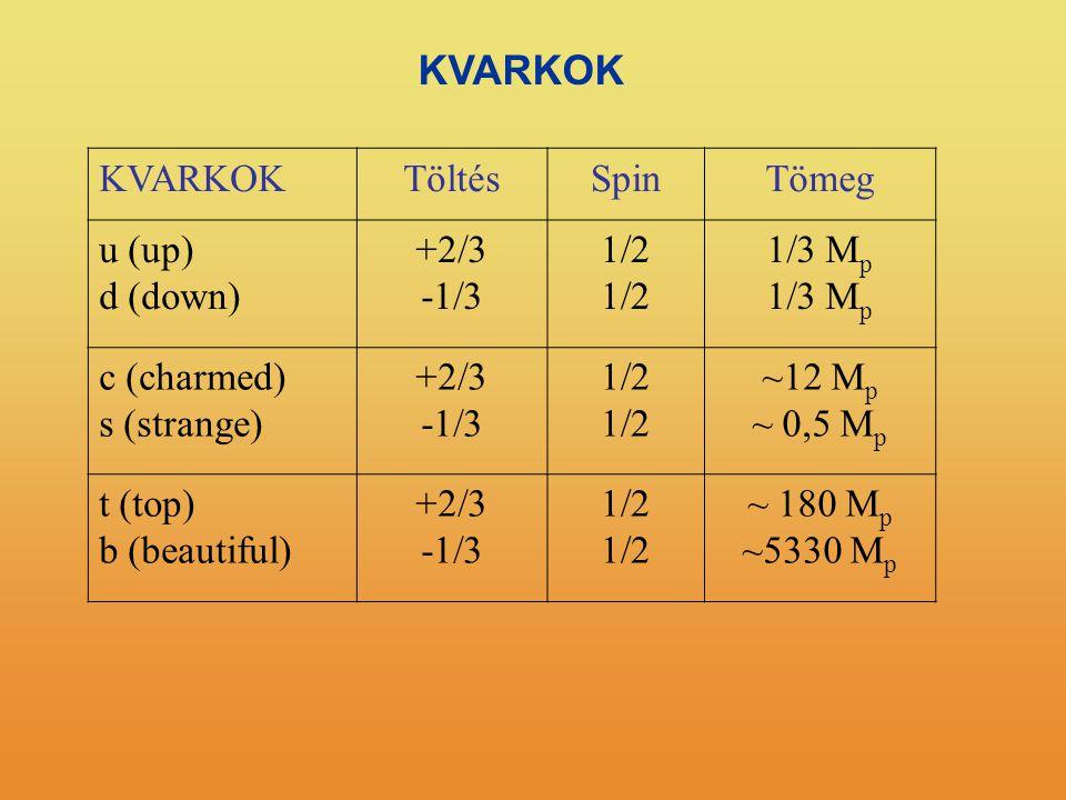 KVARKOK KVARKOK Töltés Spin Tömeg u (up) d (down) +2/3 -1/3 1/2 1/3 Mp