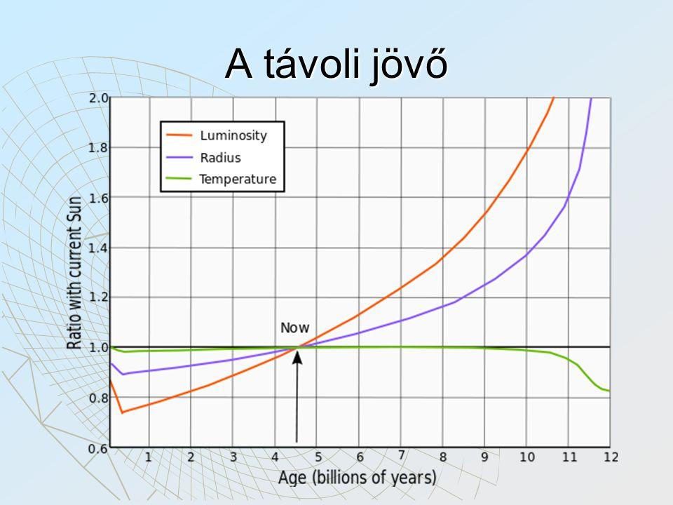 A távoli jövő kb 1mrd éven belül kaputt a földnek