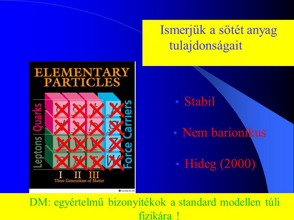 DM: egyértelmű bizonyítékok a standard modellen túli fizikára !