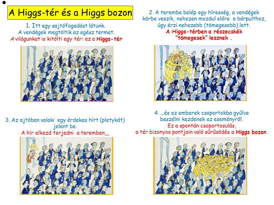 A Higgs-térben a részecskék