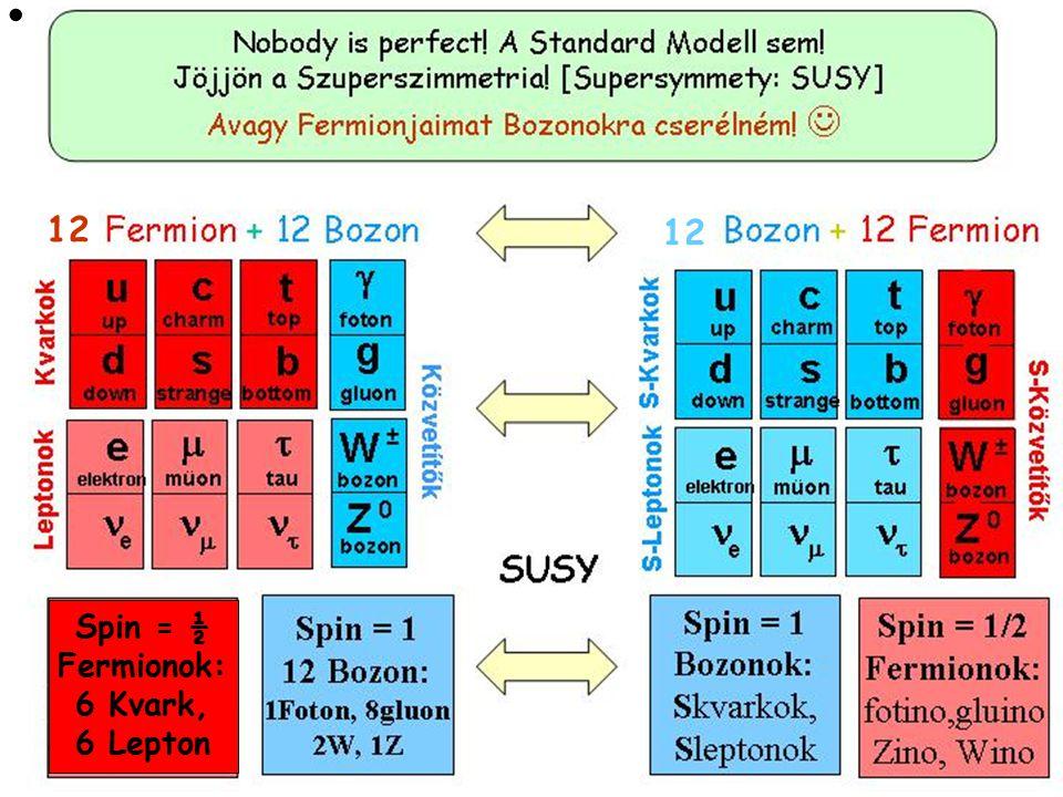  12 Spin = ½ Fermionok: 6 Kvark, 6 Lepton 12