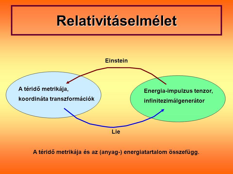 Relativitáselmélet Einstein A téridő metrikája,
