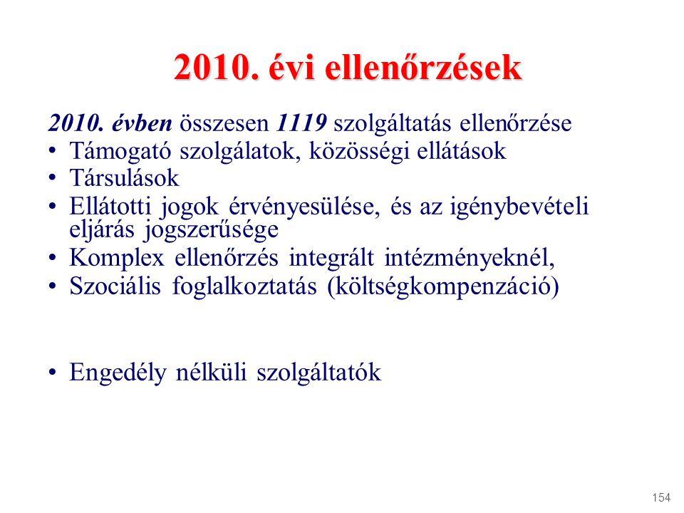 2010. évi ellenőrzések 2010. évben összesen 1119 szolgáltatás ellenőrzése. Támogató szolgálatok, közösségi ellátások.