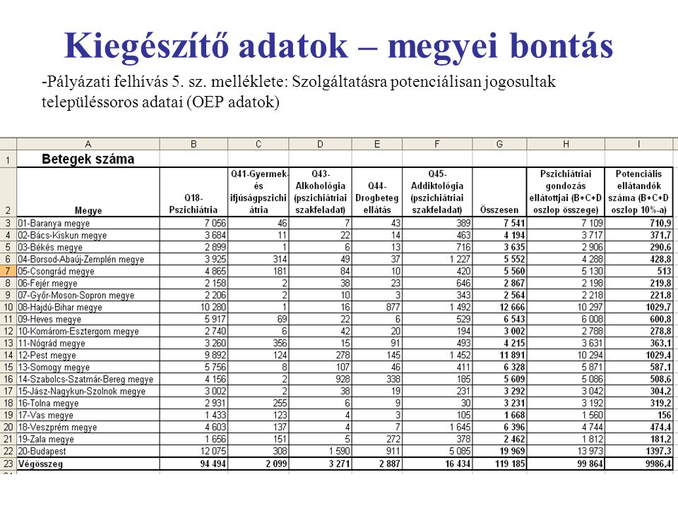 Kiegészítő adatok – megyei bontás
