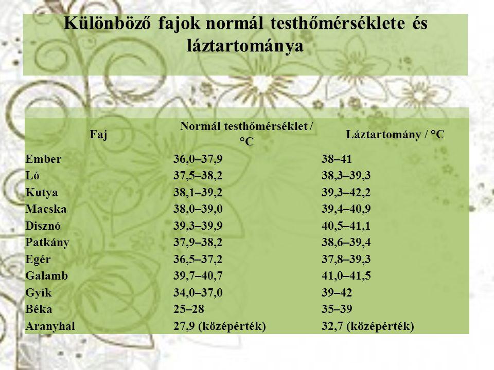 Különböző fajok normál testhőmérséklete és láztartománya