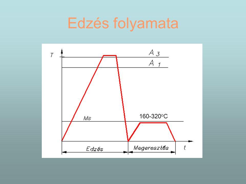 Edzés folyamata 160-320oC