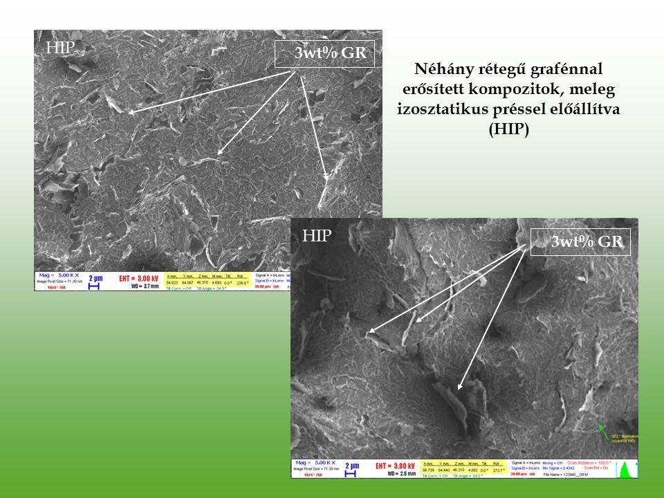 HIP 3wt% GR. Néhány rétegű grafénnal erősített kompozitok, meleg izosztatikus préssel előállítva (HIP)
