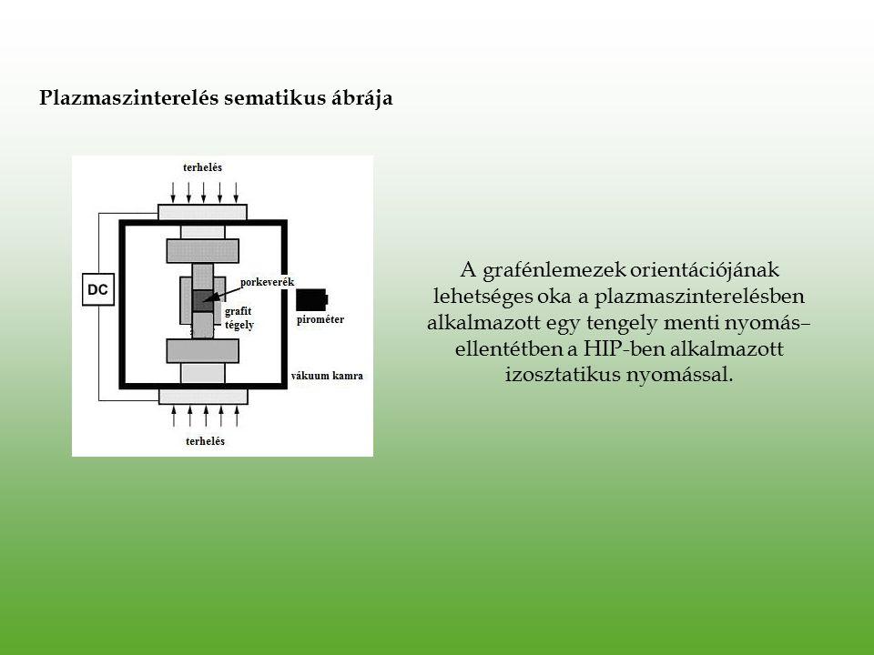 Plazmaszinterelés sematikus ábrája