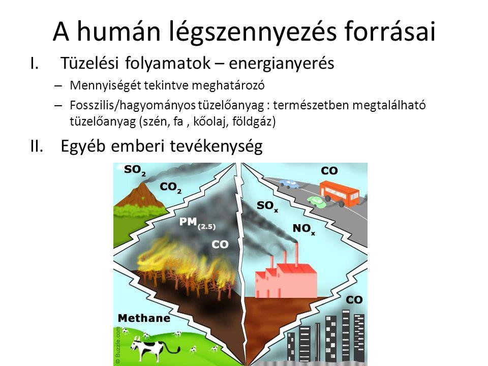 A humán légszennyezés forrásai