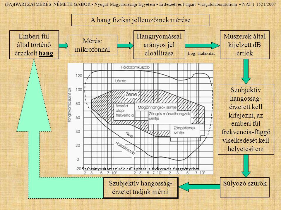 A hang fizikai jellemzőinek mérése