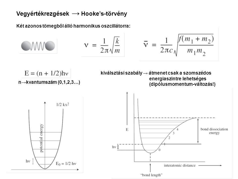 Vegyértékrezgések → Hooke's-törvény