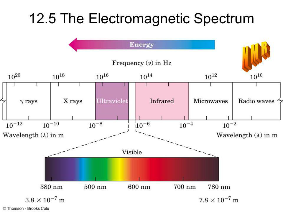 12.5 The Electromagnetic Spectrum
