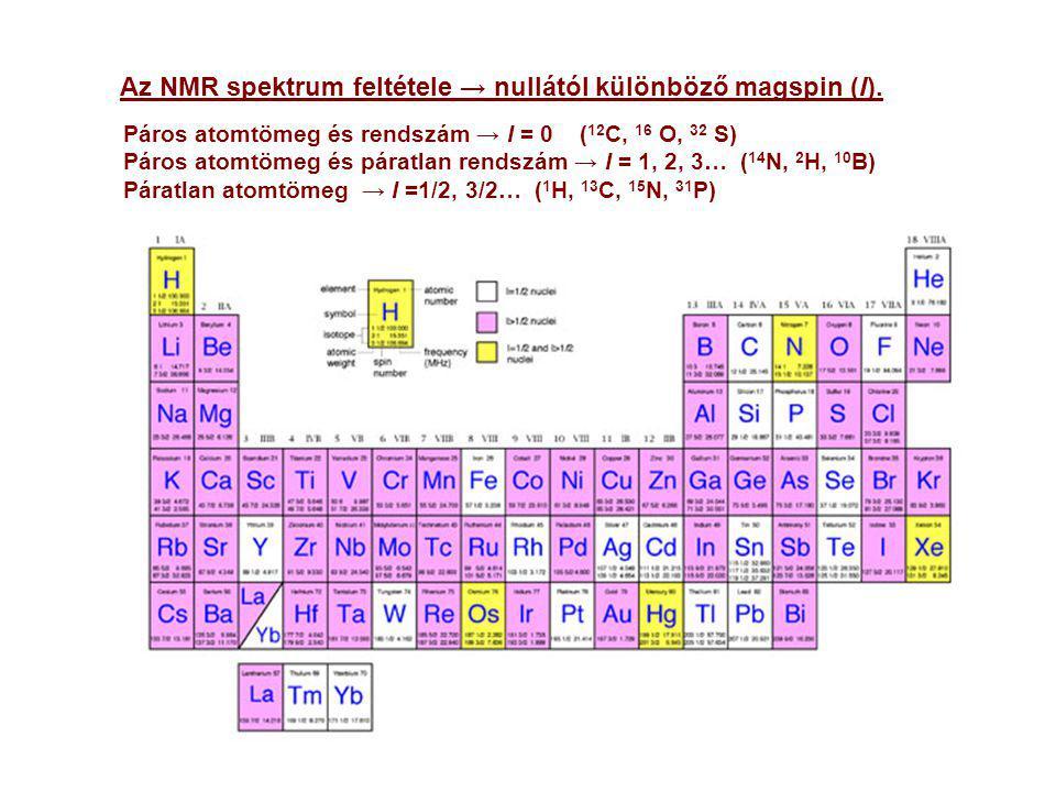 Az NMR spektrum feltétele → nullától különböző magspin (I).