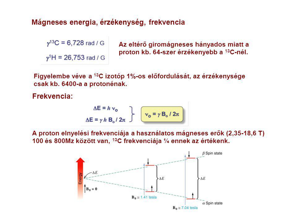 Mágneses energia, érzékenység, frekvencia