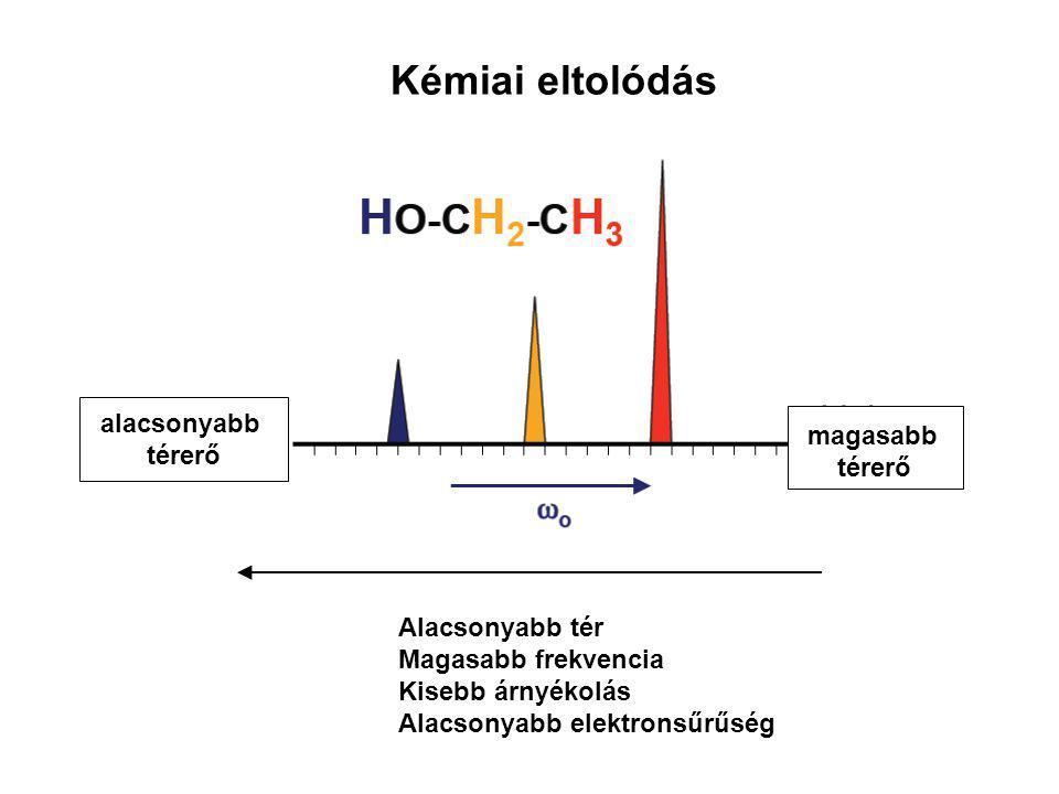 Kémiai eltolódás alacsonyabb térerő magasabb térerő