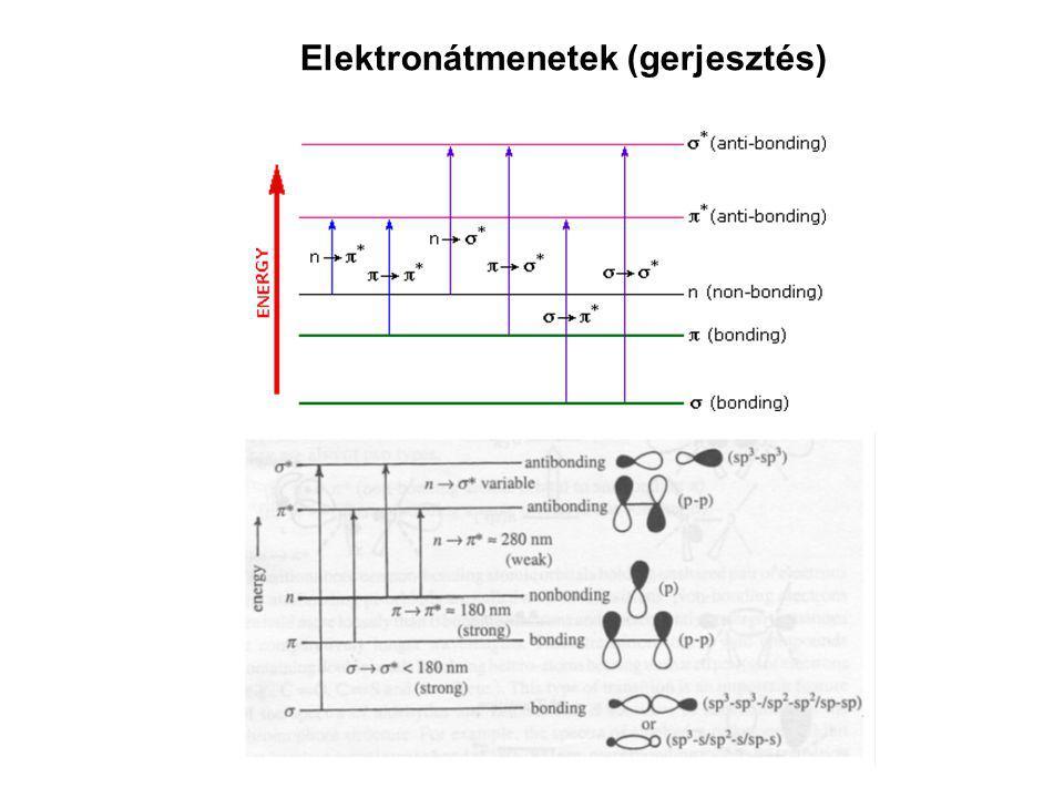 Elektronátmenetek (gerjesztés)