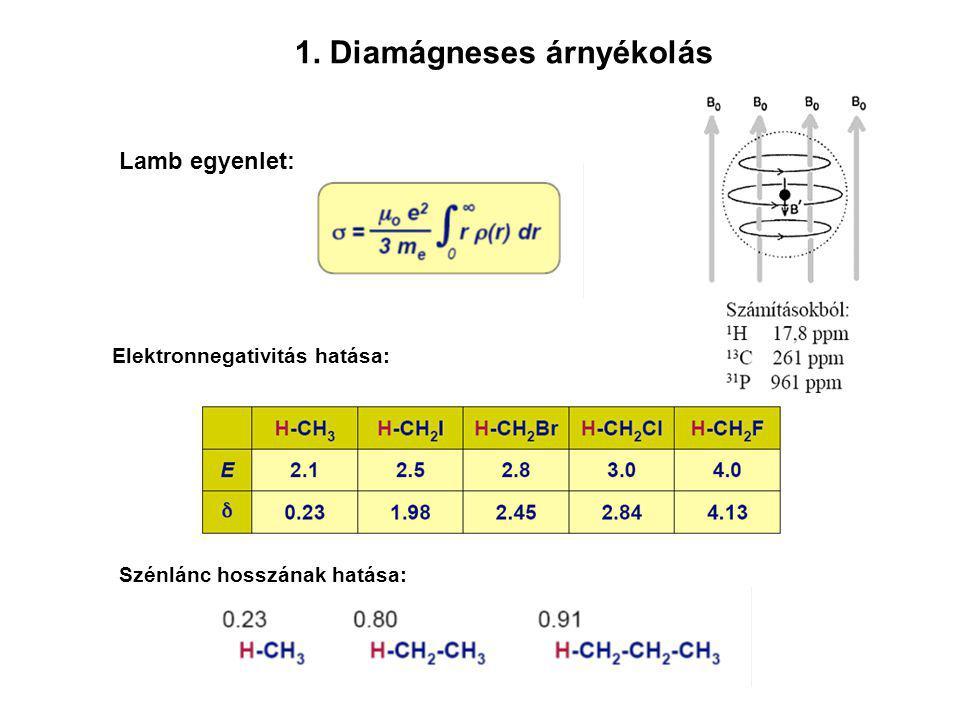 1. Diamágneses árnyékolás