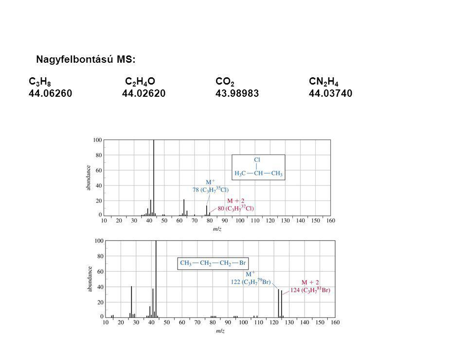 Nagyfelbontású MS: C3H8 C2H4O CO2 CN2H4 44.06260 44.02620 43.98983 44.03740