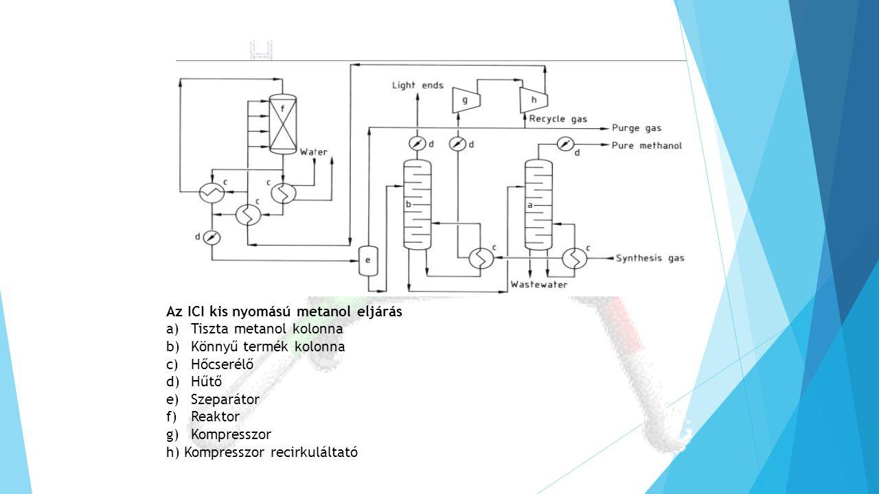 Az ICI kis nyomású metanol eljárás