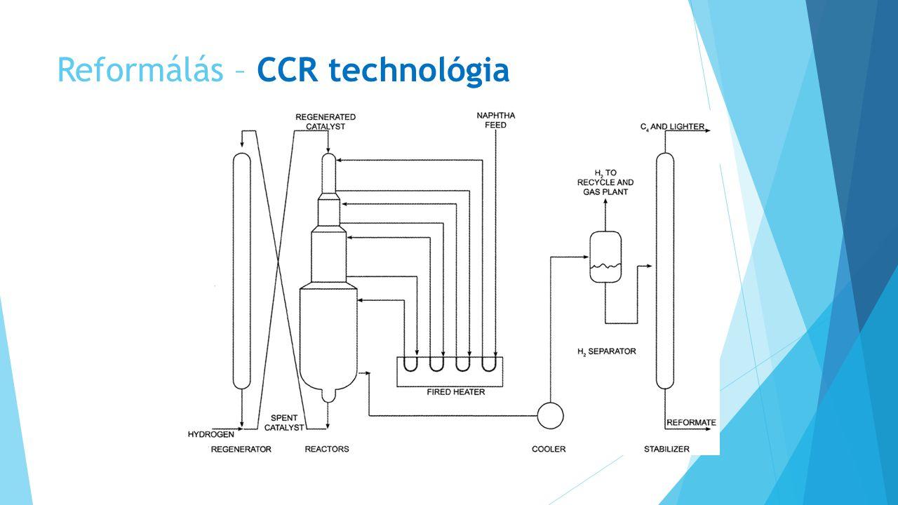 Reformálás – CCR technológia