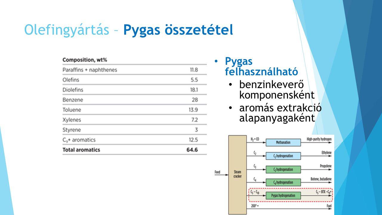 Olefingyártás – Pygas összetétel