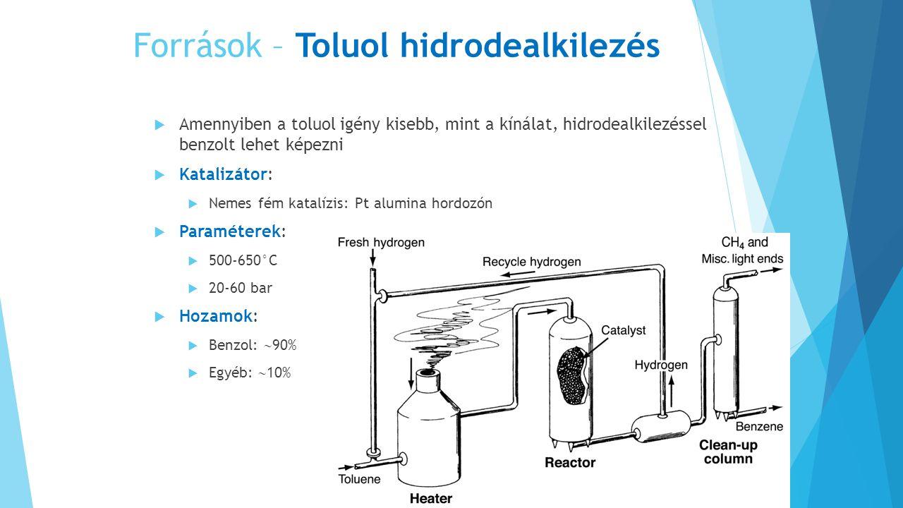 Források – Toluol hidrodealkilezés