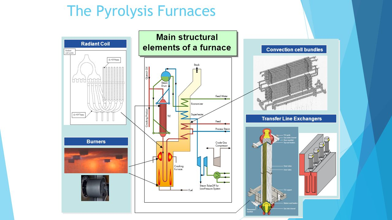 The Pyrolysis Furnaces