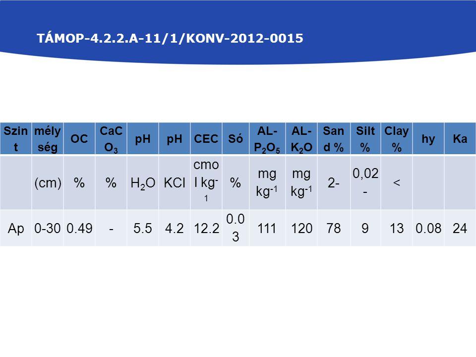 (cm) % H2O KCl cmol kg-1 mg kg-1 2- 0,02- < Ap 0-30 0.49 - 5.5 4.2