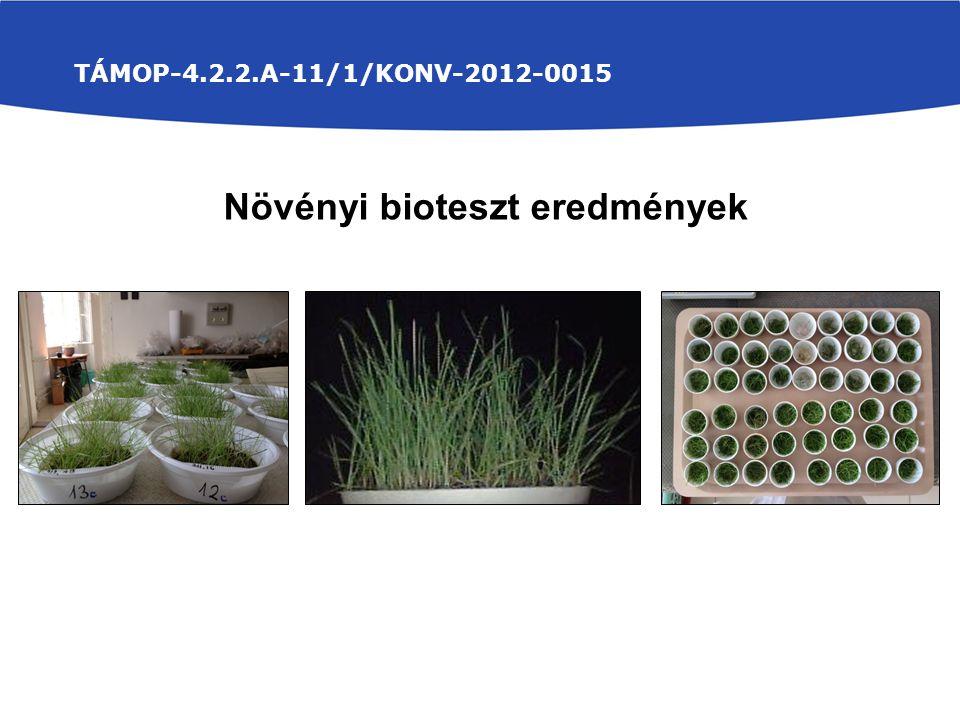 Növényi bioteszt eredmények