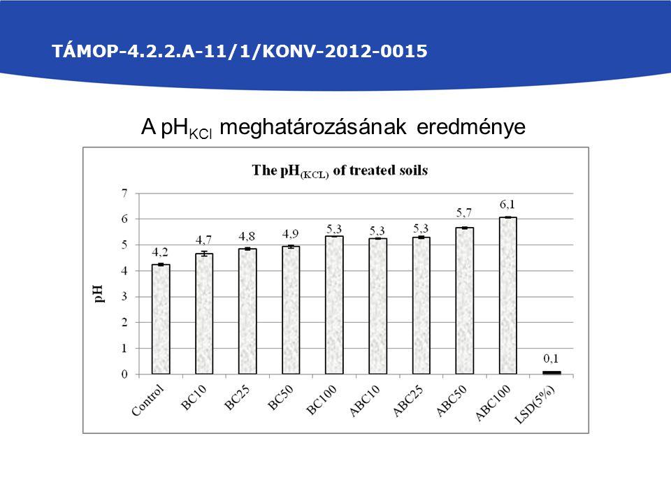 A pHKCl meghatározásának eredménye