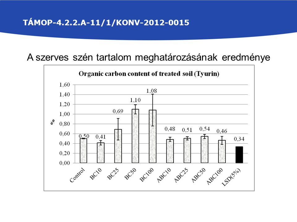 A szerves szén tartalom meghatározásának eredménye