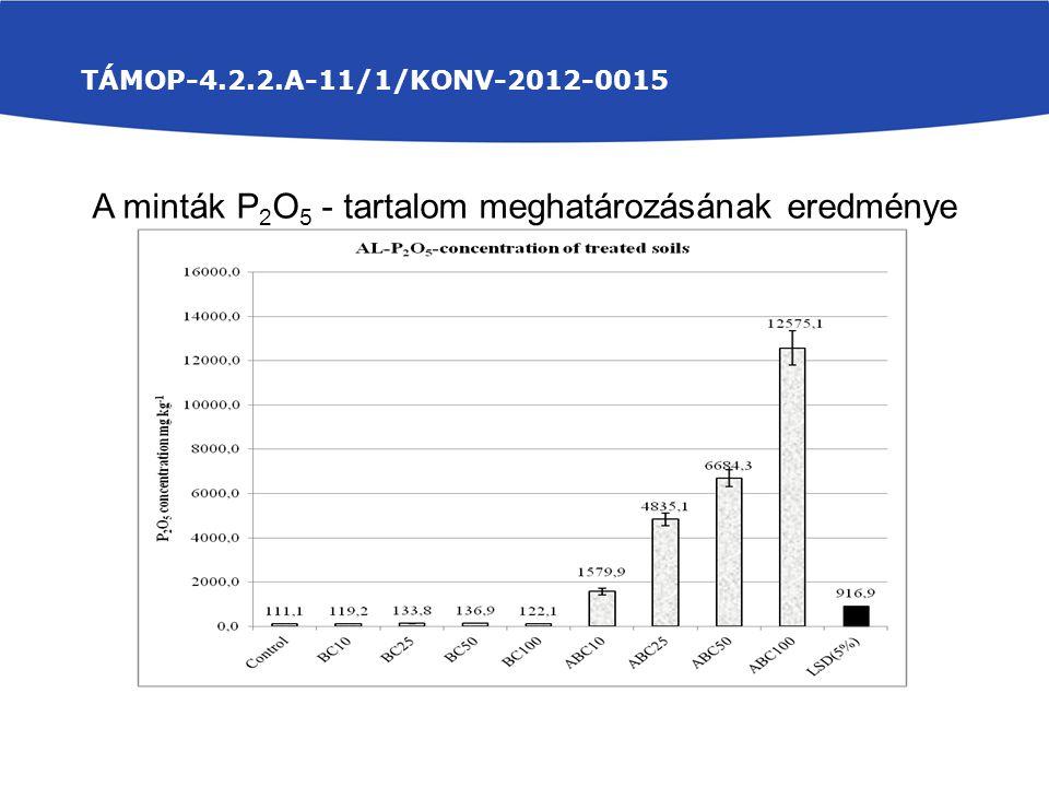 A minták P2O5 - tartalom meghatározásának eredménye