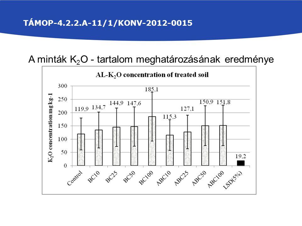A minták K2O - tartalom meghatározásának eredménye